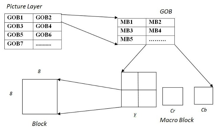 Each Macroblock Layer Contains Six Blocks Among Them Four Contain Information About Luminance Y And Two Chrominance: H 263 Block Diagram At Johnprice.co